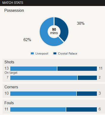 Liverpool 3-1 Crystal Palace Stat
