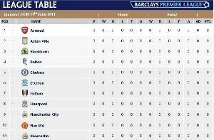 English League Cup Table