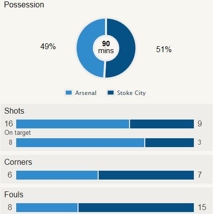 Arsenal 3-1 Stoke Stat