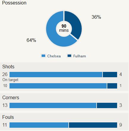 Chelsea 2-0 Fulham stat