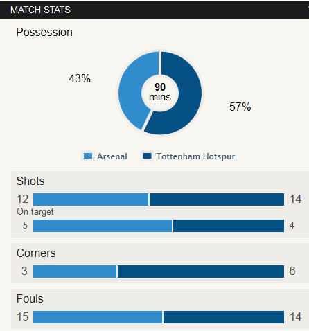Arsenal Vs Tottenham Stat