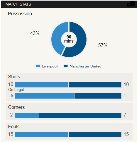 Liverpool Vs Man Utd Stat