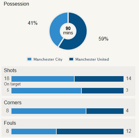 Man City 4-1 Man Utd Stat