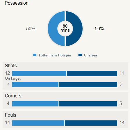Tottenham 1-1 Chelsea Stat
