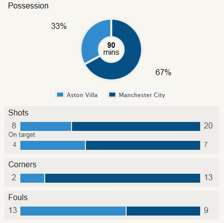 Villa vs City Stat