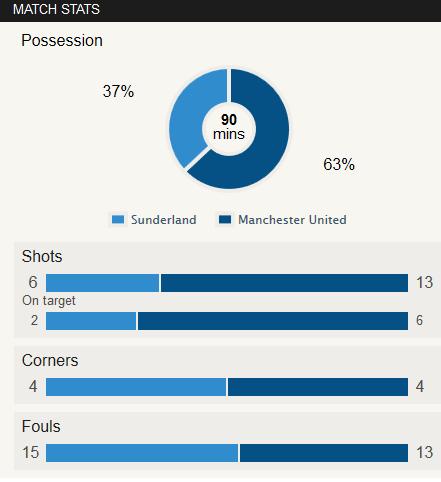 Sunderland 1-2 Man Utd Stat