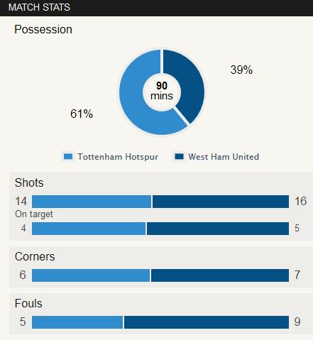 Tottenham 0-3 West Ham Stat