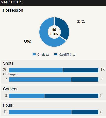 Chelsea 4-1 Cardiff Stat