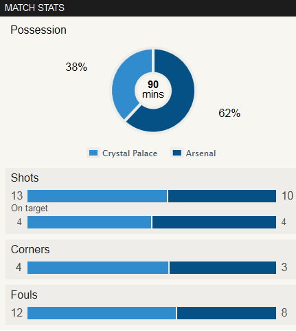 Palace 2-0 Arsenal Stat