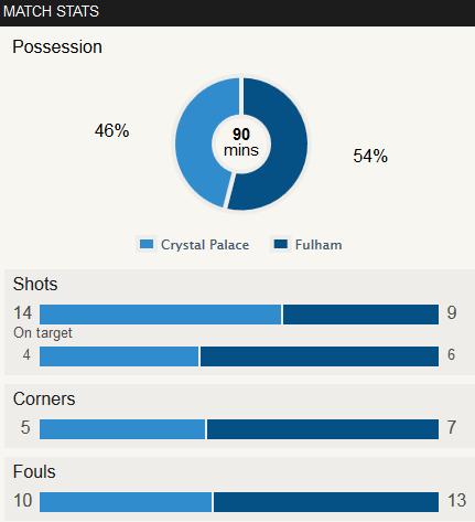 Crystal Palace 1-4 Fulham Stat