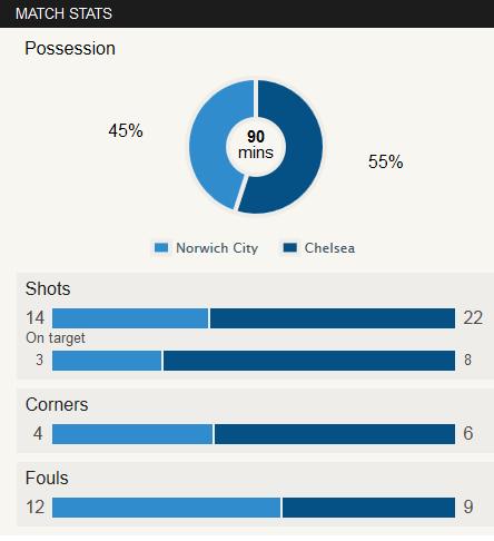 Norwich 1-3 Chelsea Stat