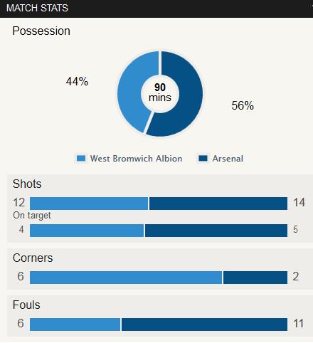 WBA 1-1 Arsenal Stat