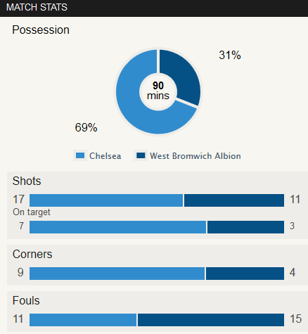 Chelsea 2-2 West Brom Stat