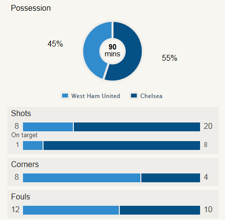 West Ham 3-0 Chelsea Stats