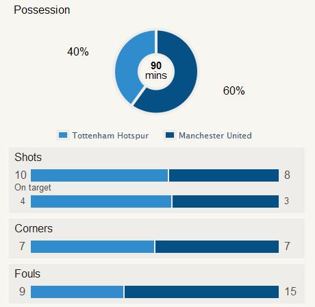 Tottenham 2-2 Man Utd Stat