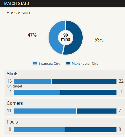 swansea vs man city match stats