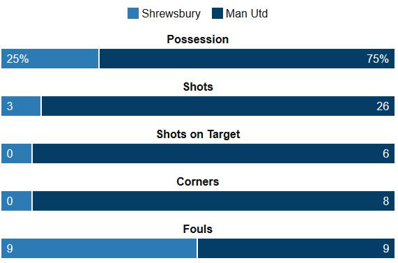 Shrewsbury 0-3 Man Utd stats