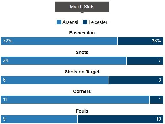 Arsenal 2-1 Leicester Stats