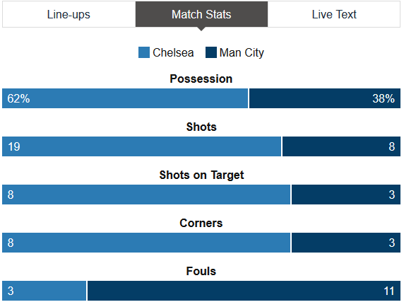 chelsea-city-stats-fa-cup