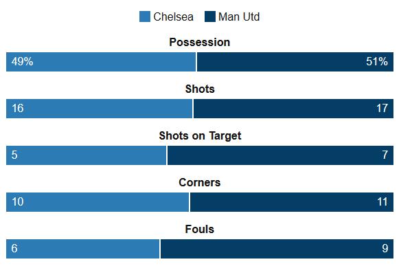 Chelsea Vs Man Utd Stats
