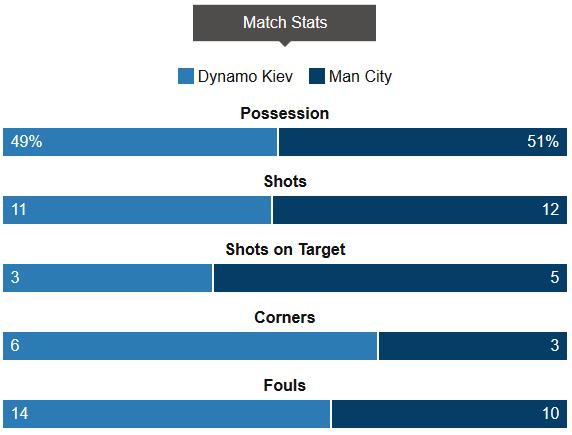 Dynamo Kiev 1-3 Man City Stats