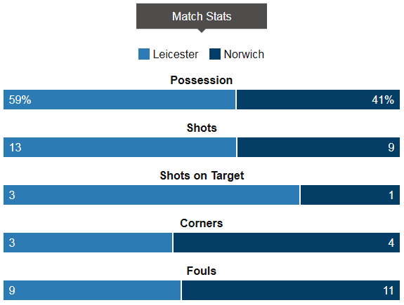 Leicester 1-0 Norwich Stats
