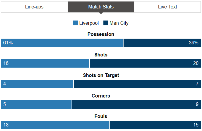 Liverpool Vs Man City Stats