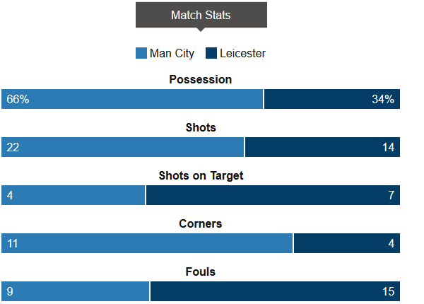 Man City vs Leicester Stat