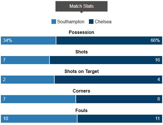 Southampton 1-2 Chelsea Line up