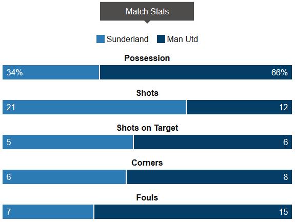 Sunderland Vs Man Utd Stat
