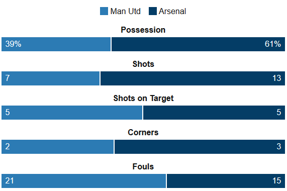 Utd Vs Arsenal Stats