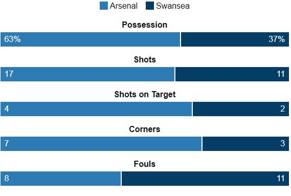 Arsenal 1-2 Swansea Stats
