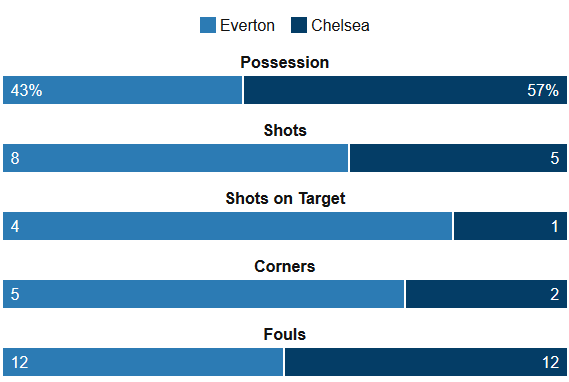 Everton Vs Chelsea Stats