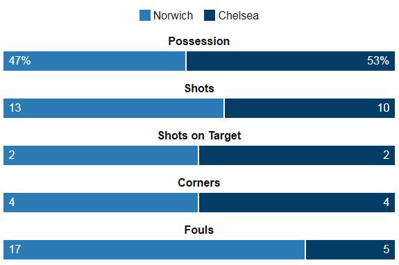 Norwich vs Chelsea