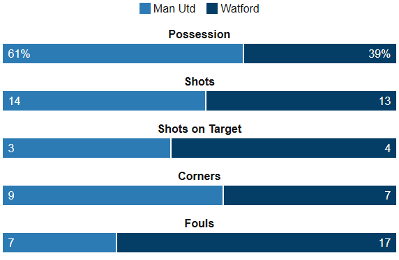 United Vs Watford Stats