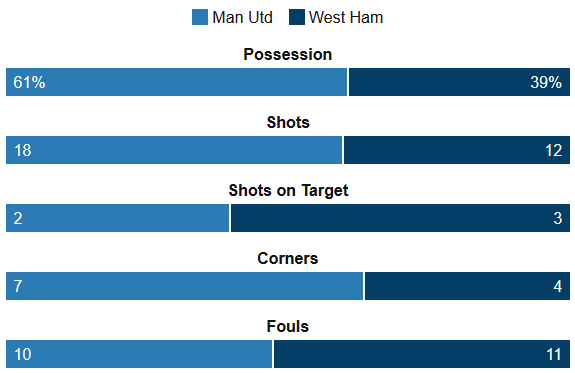 Man Utd Vs West Ham Stats