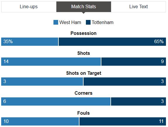 West Ham Vs Tottenham Stats