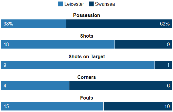 Leicester 4-0 Swansea Stats