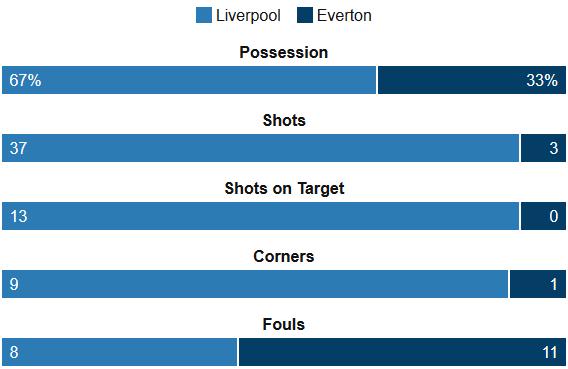 Liverpool 4-0 Everton Stats