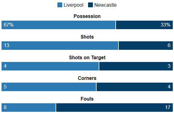 Liverpool 2-2 Newcastle Stats