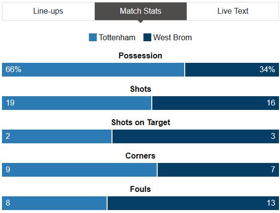 Spurs Vs West Brom Stats