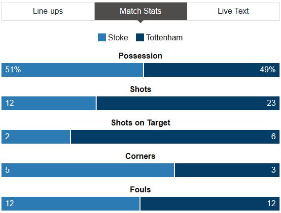 Stoke 0-4 Tottenham Stats