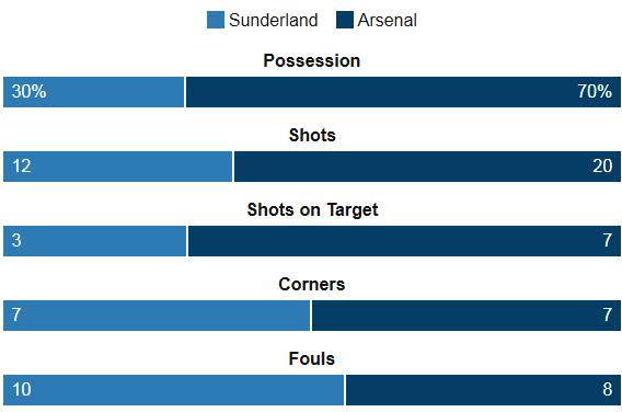Sunderland 0-0 Arsenal Stats