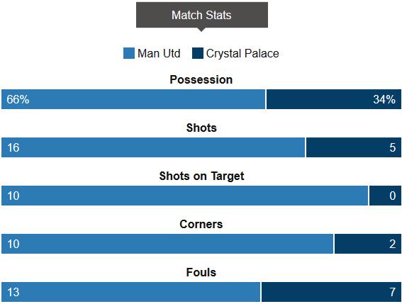 Man Utd 2-0 Crystal Palace Stats