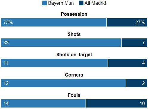 Bayern Vs Atletico Stats