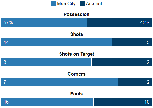 Man City 2-2 Arsenal Stats