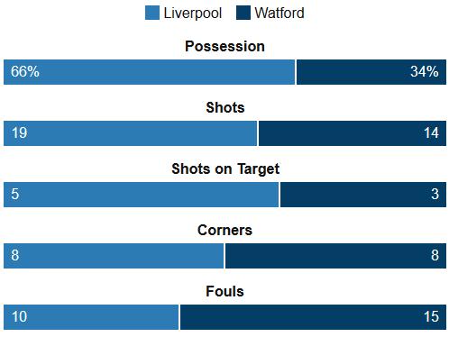 Liverpool 2-0 Watford Stats