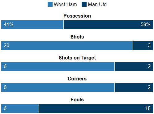 West Ham 3-2 Man Utd