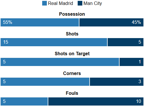 Real Madrid Vs Man City Stats