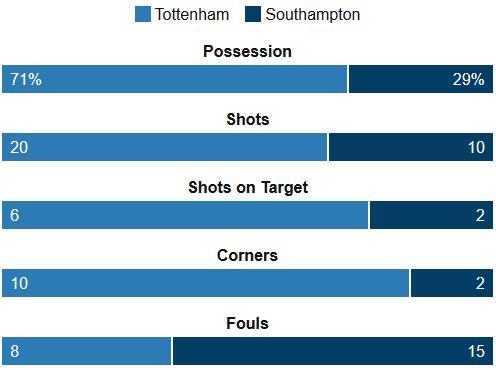 Tottenham 1-2 Southampton Stats